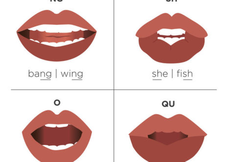 English Language Pronunciation Visual Guide